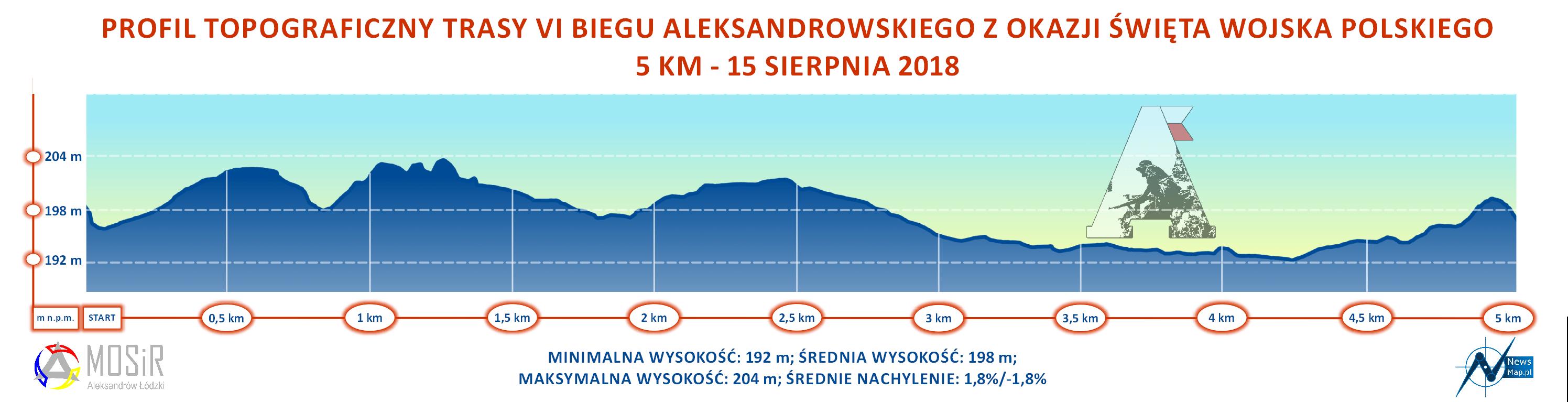 VI Półmaraton Aleksandrowski - profil topograficzny 5 KM