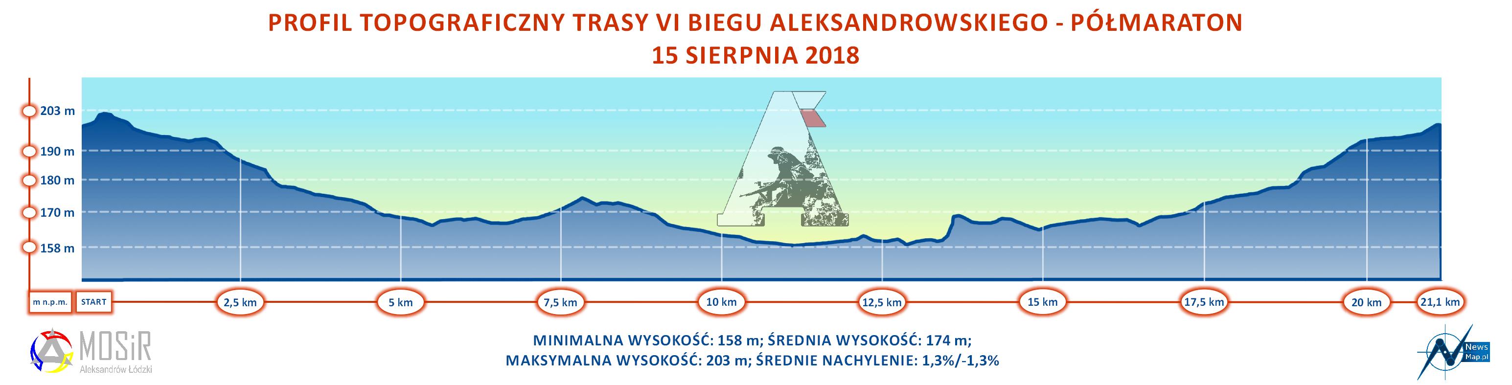 VI Półmaraton Aleksandrowski - profil topograficzny