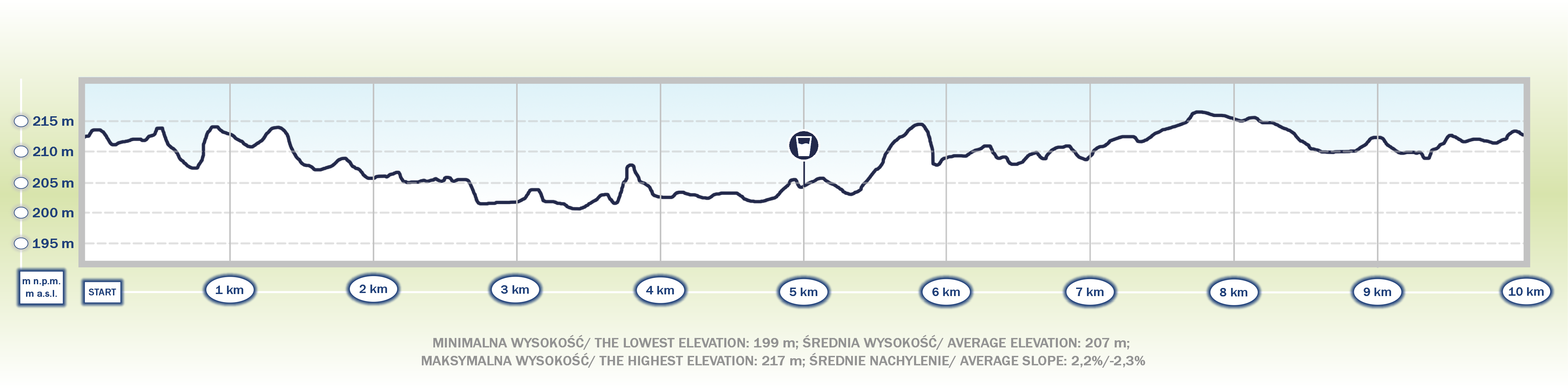 18. Cracovia Maraton Bieg Nocny 10 km - profil topograficzny