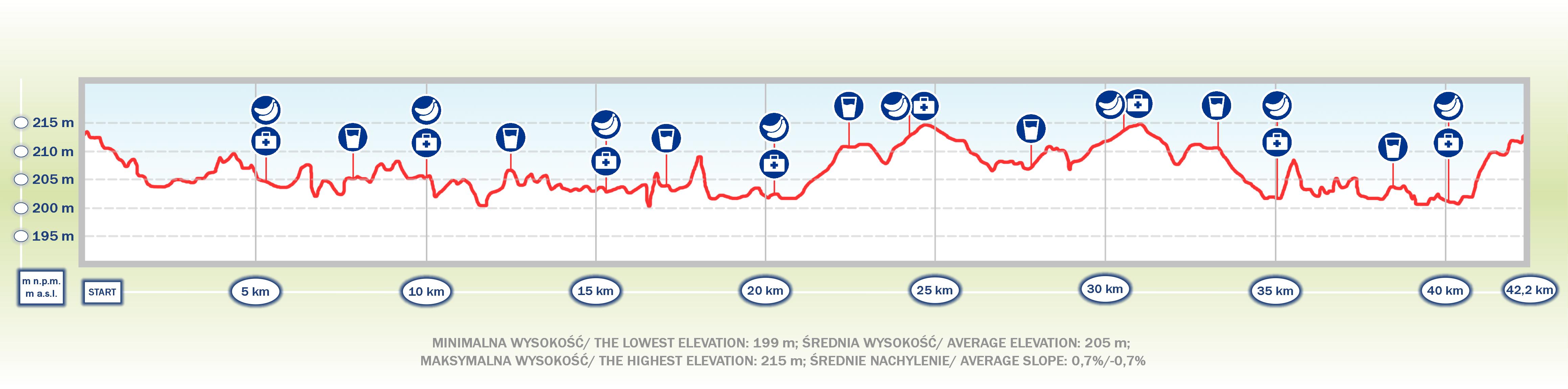 18. Cracovia Maraton - profil topograficzny