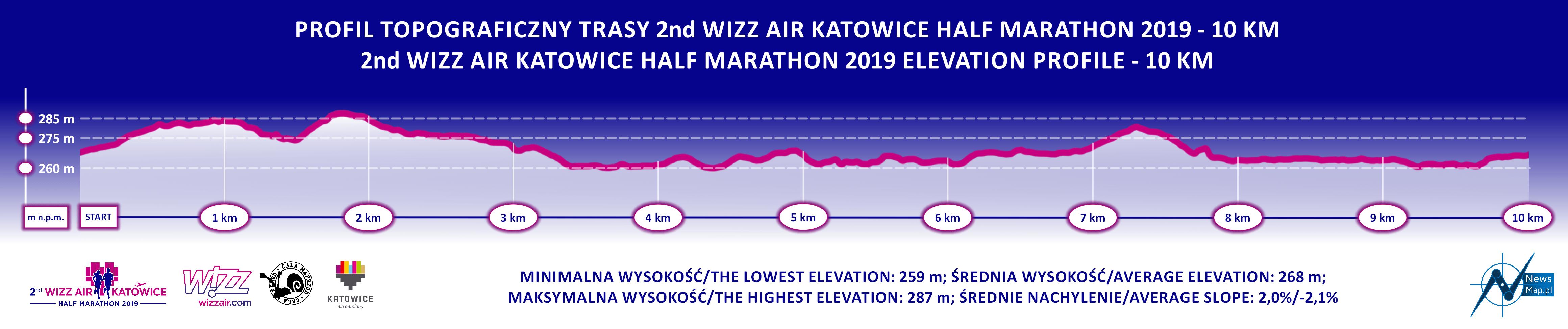 2nd Wizz Air Katowice Half Marathon 10 km - profil topograficzny