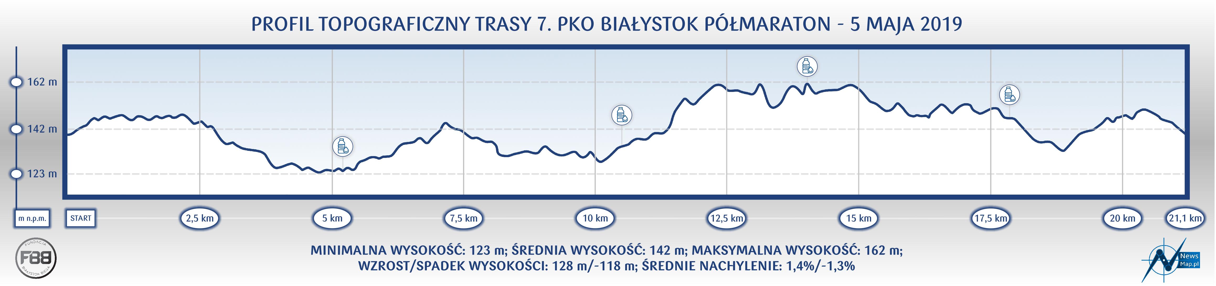 7. PKO Białystok Półmaraton - profil topograficzny