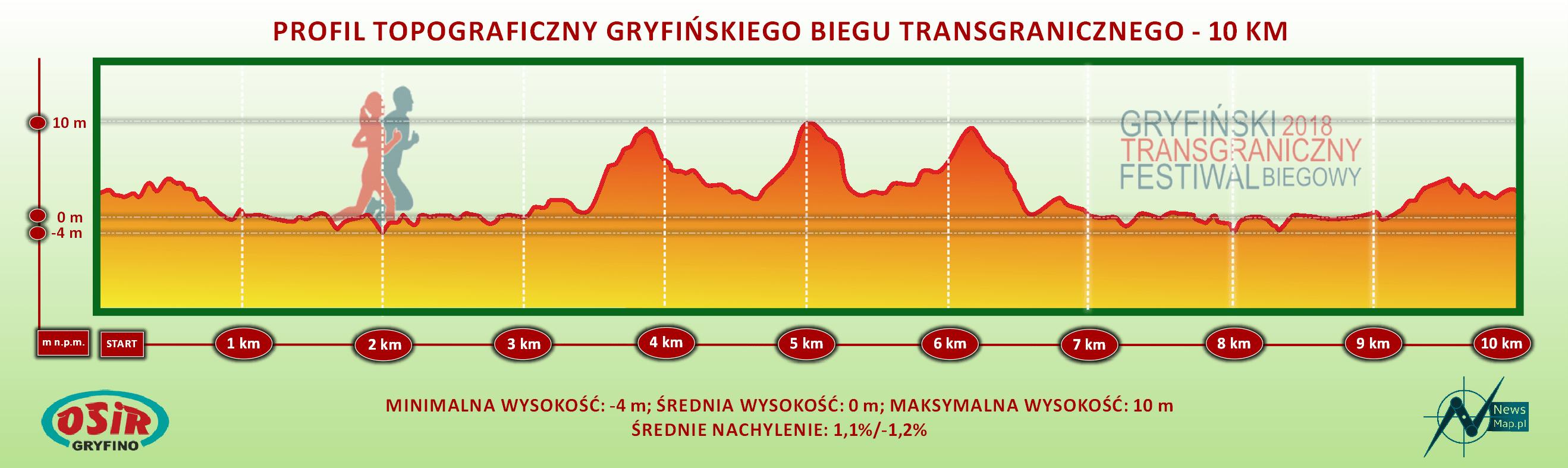 Bieg Transgraniczny 10 km - profil topograniczny