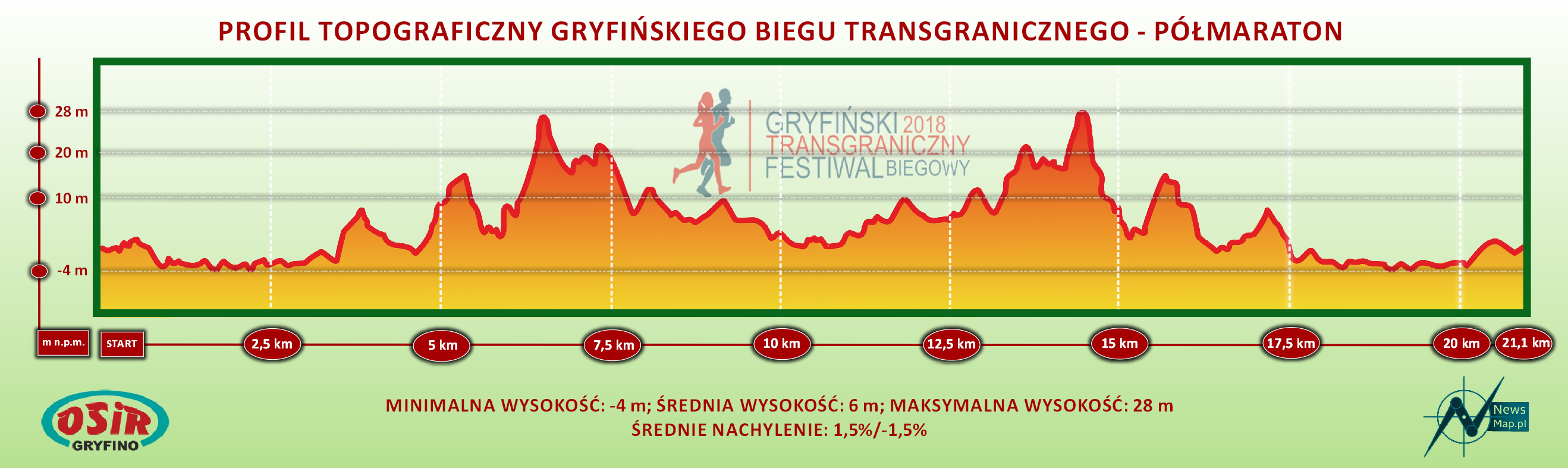 Bieg Transgraniczny półmaraton - profil topograniczny