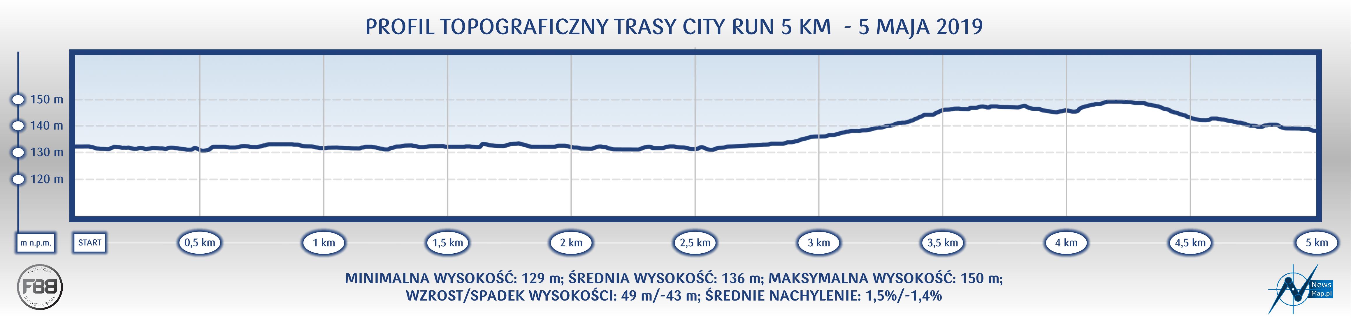City Run - profil topograficzny