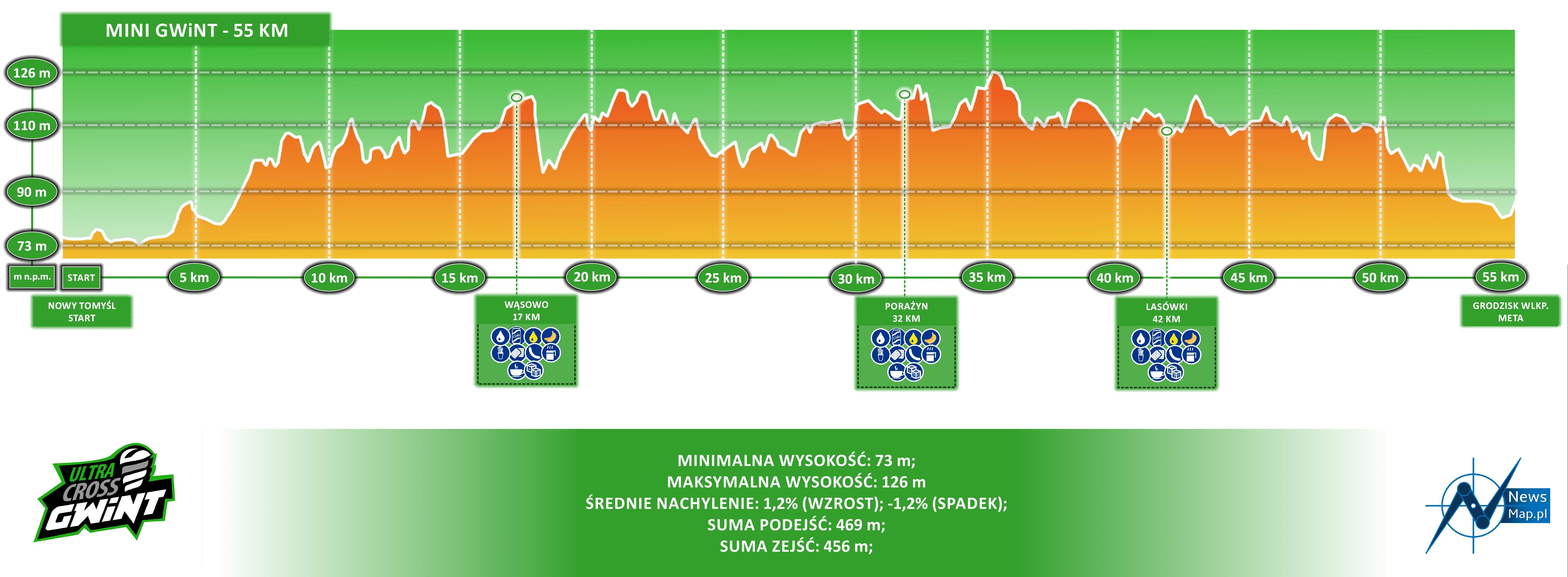 MINI GWiNT 55 km profil topograficzny