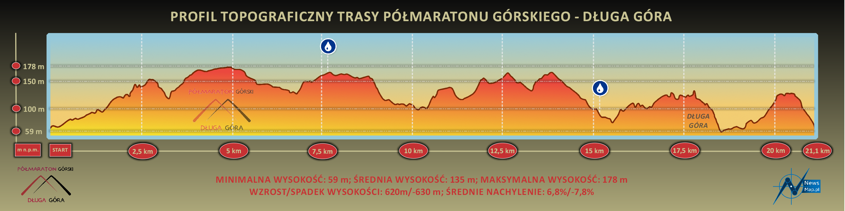 Półmaraton Górski Długa Góra - profil topograficzny