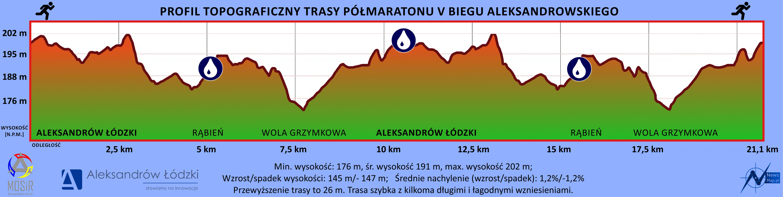Profil topograficzny 21,1 km - Aleksandrów Ł.
