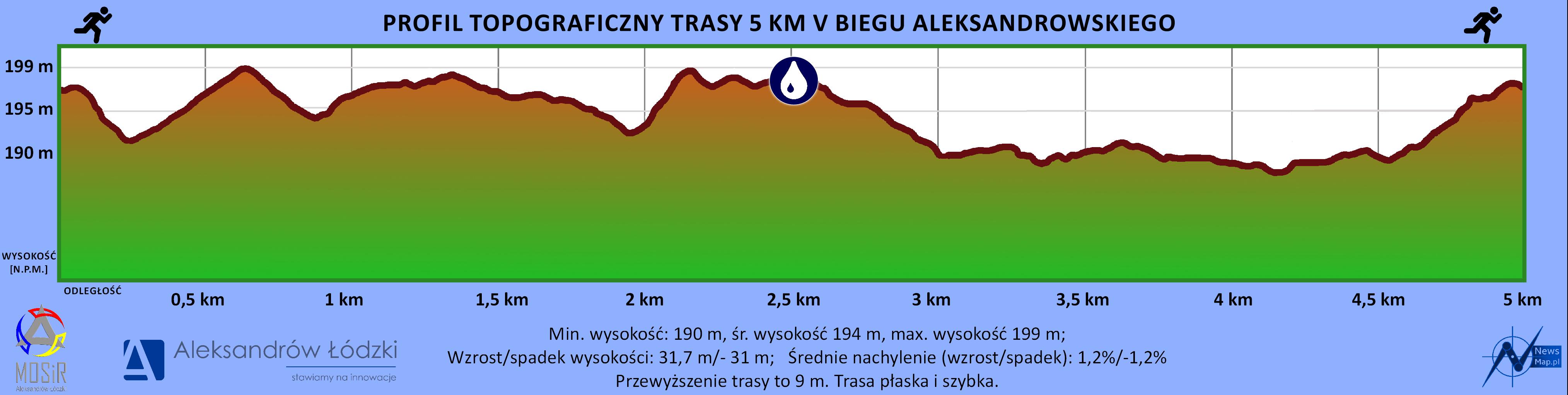 Profil topograficzny 5 km - Aleksandrów Ł.