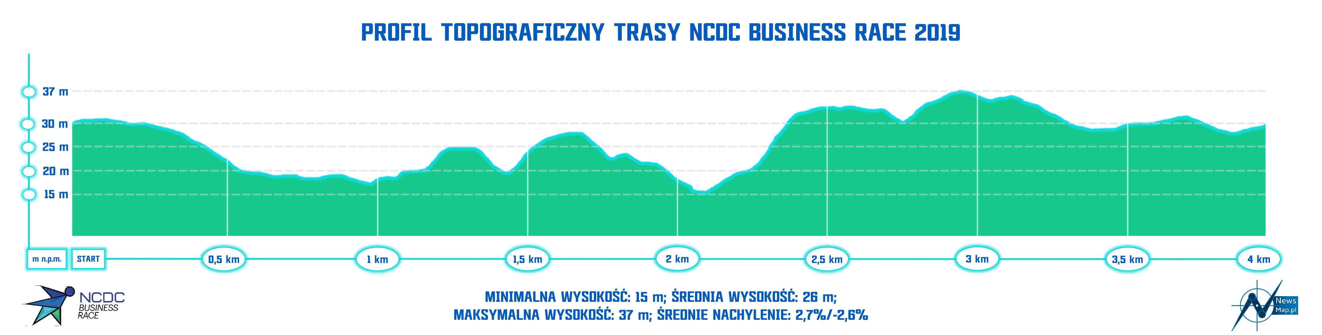 Profil topograficzny NCDC 2019