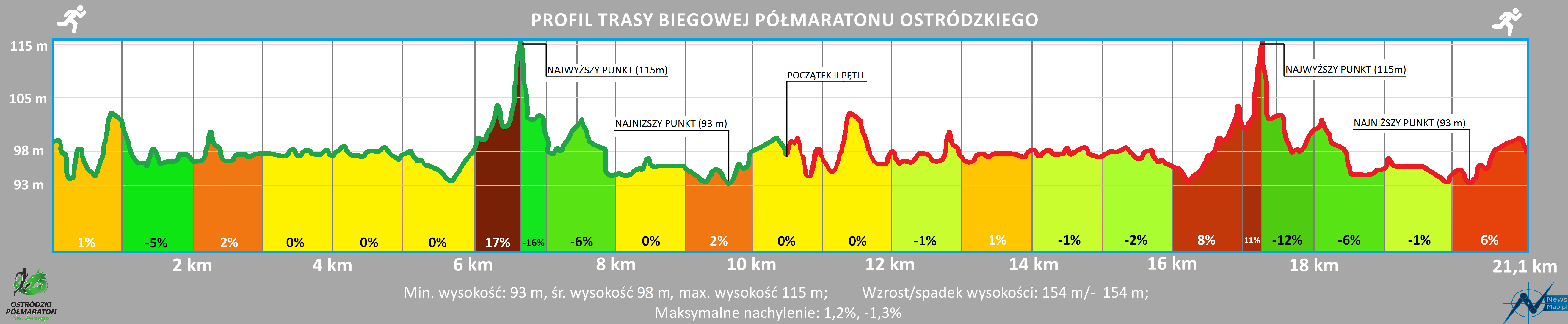 Profil topograficzny VI Półmaratonu Ostródzkiego