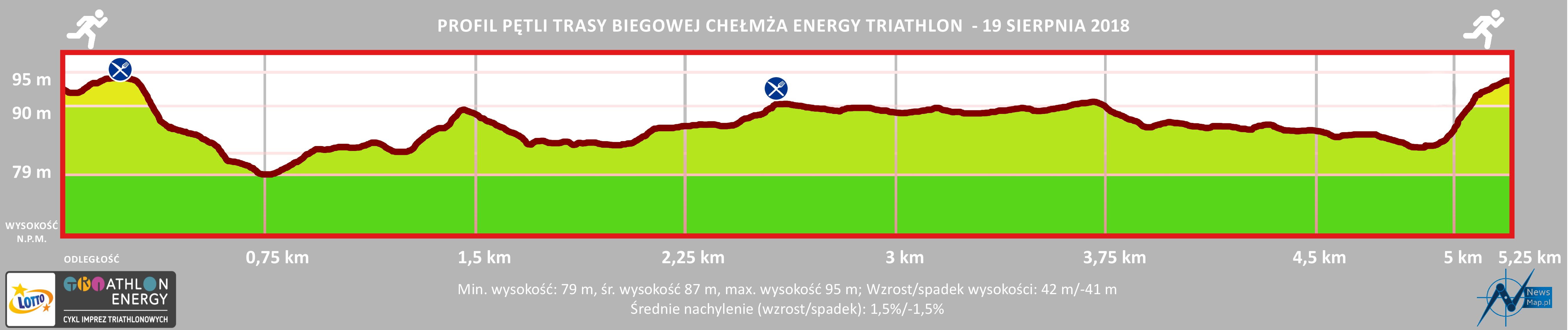 Profil topograficzny biegowy Triathlon Energy Chełmża 2018