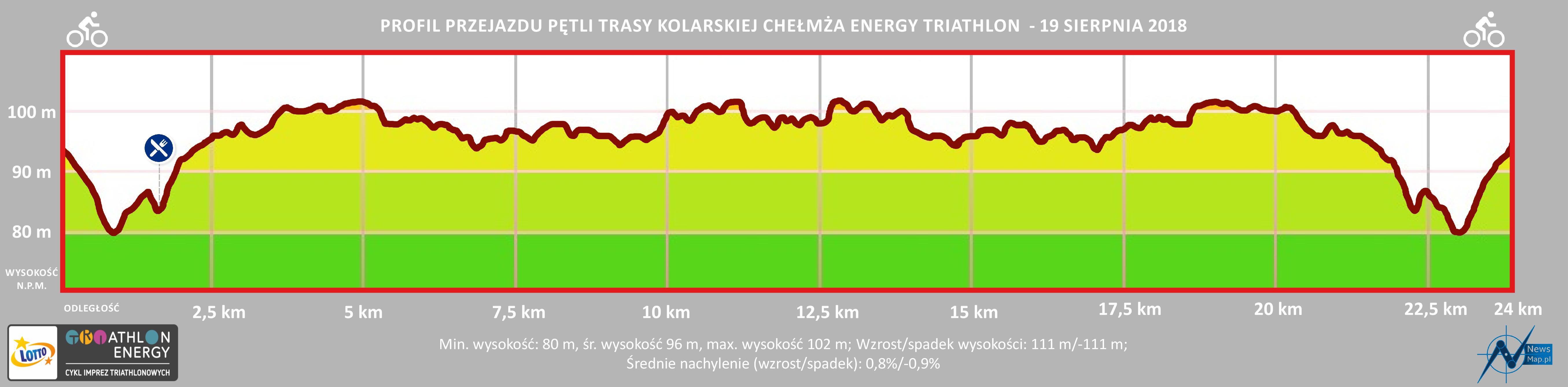 Profil topograficzny kolarski Triathlon Energy Chełmża 2018