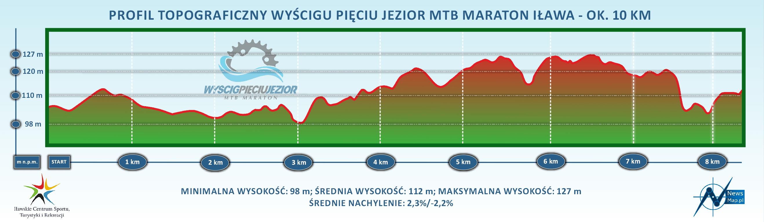 Profil topograficzny mtb maraton Iława 10 km