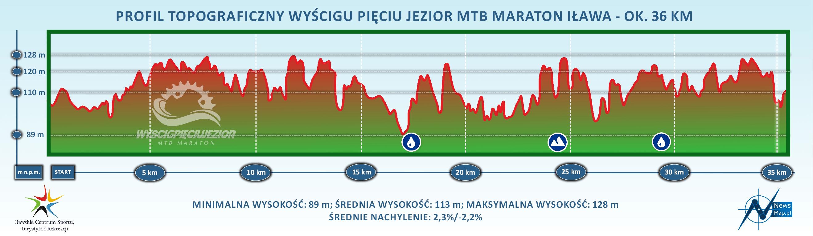 Profil topograficzny mtb maraton Iława 36 km