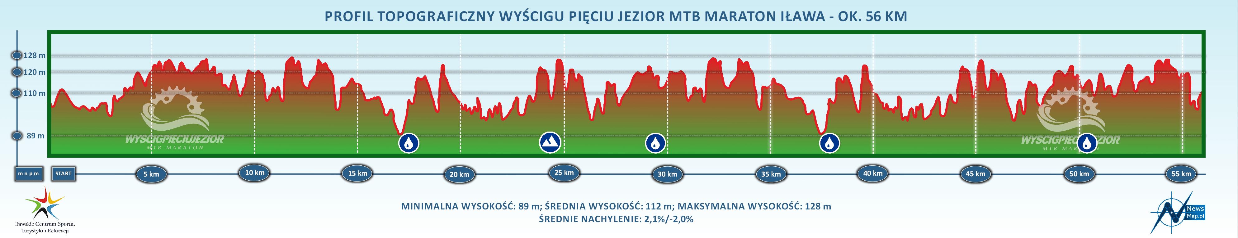Profil topograficzny mtb maraton Iława 56 km