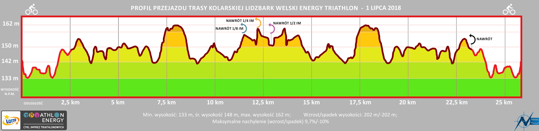 Profil topograficzny trasy kolarskiej Lidzbark 2018