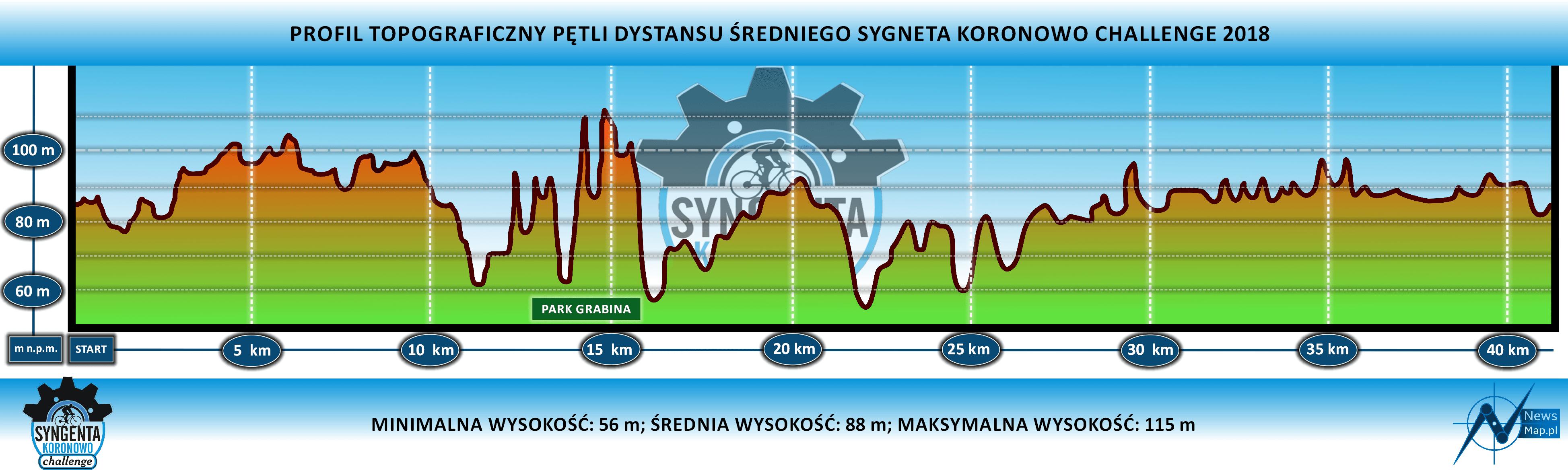SKC 2018 - profil trasa średnia