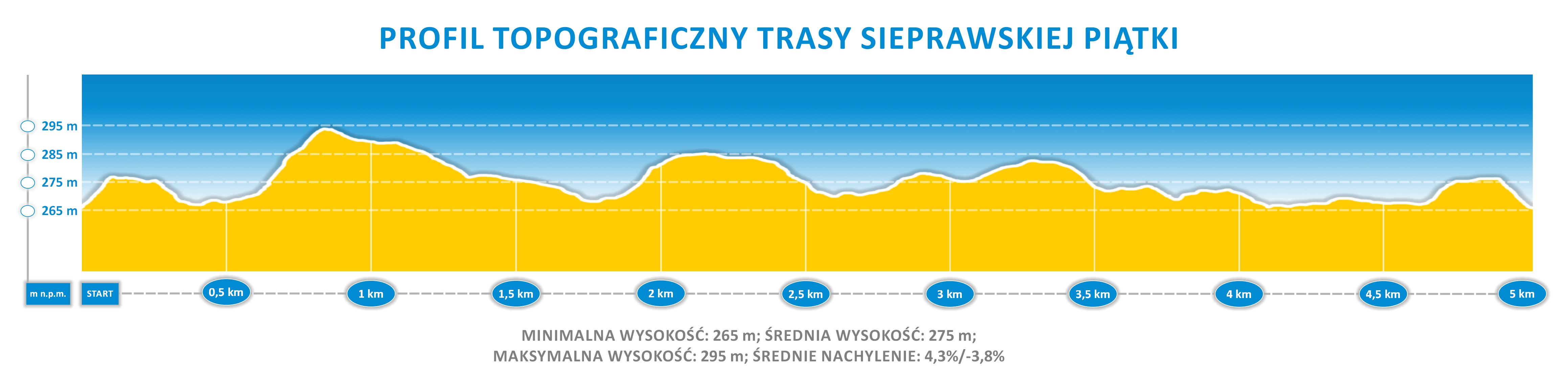 Sieprawska Piątka - profil topograficzny