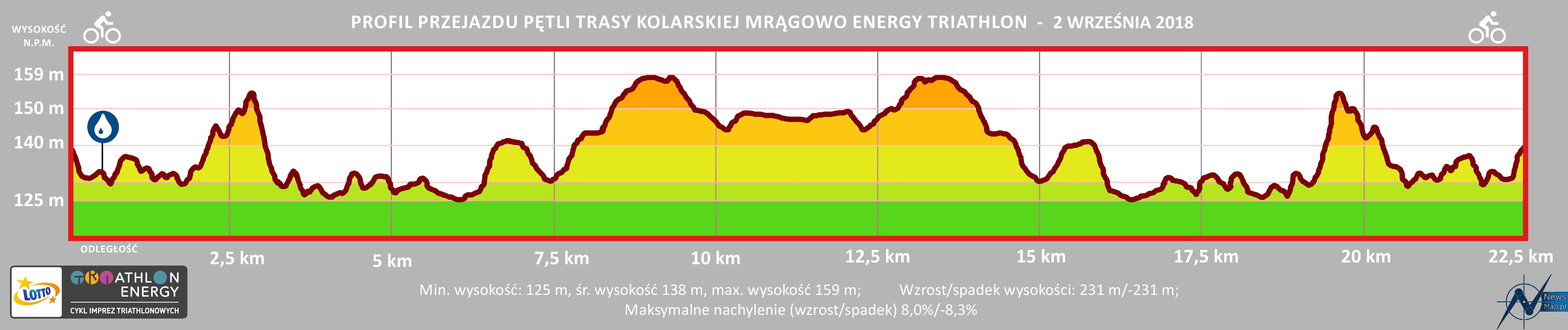 energy mrągowo profil rower