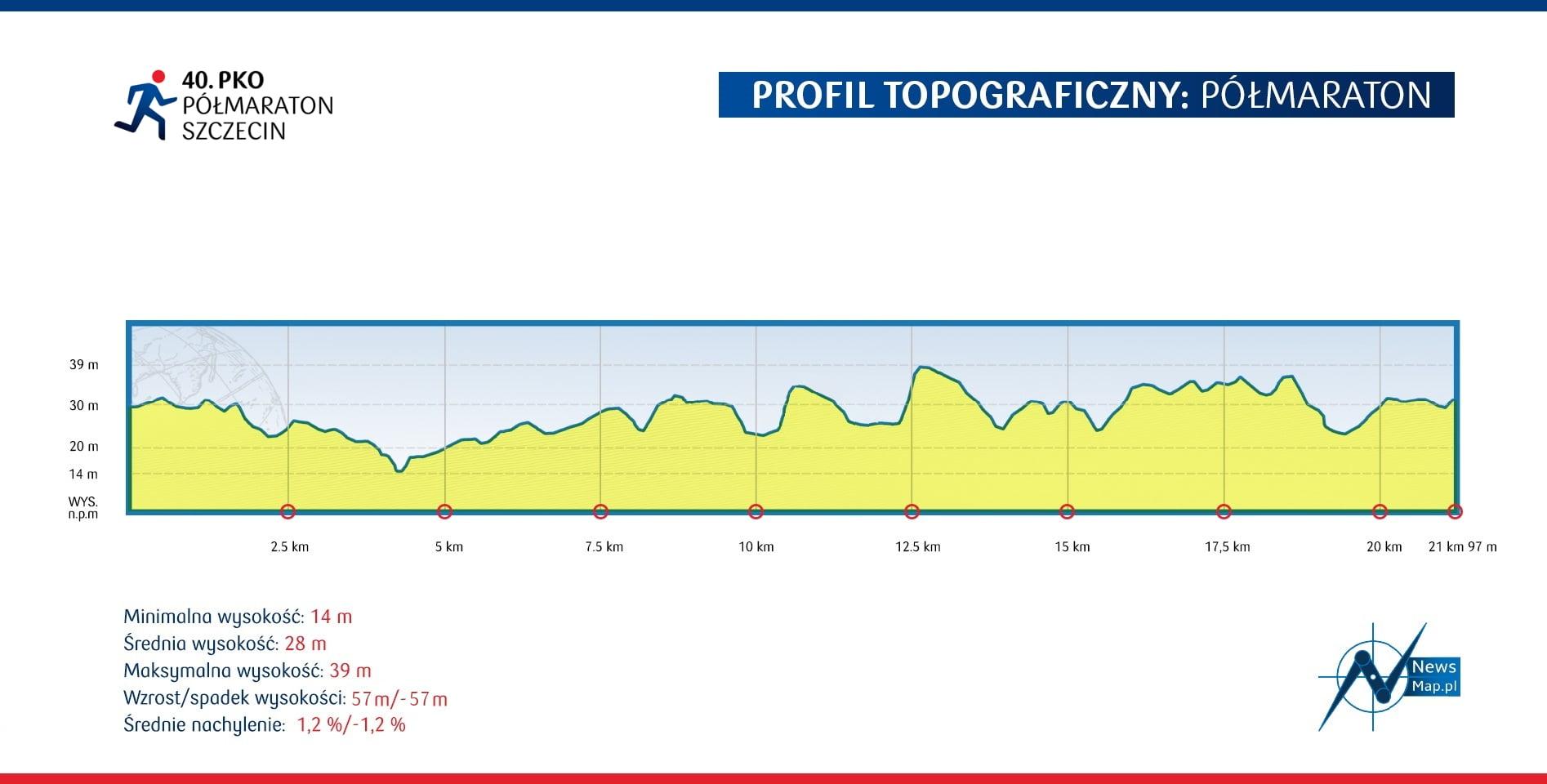 40pko_profil_polmaraton (1)
