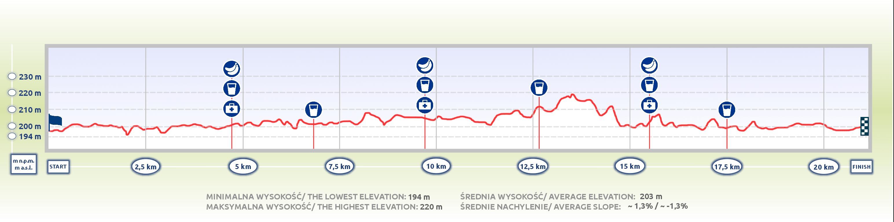 5. PZU Półmaraton Cracovii - profil topograficzny