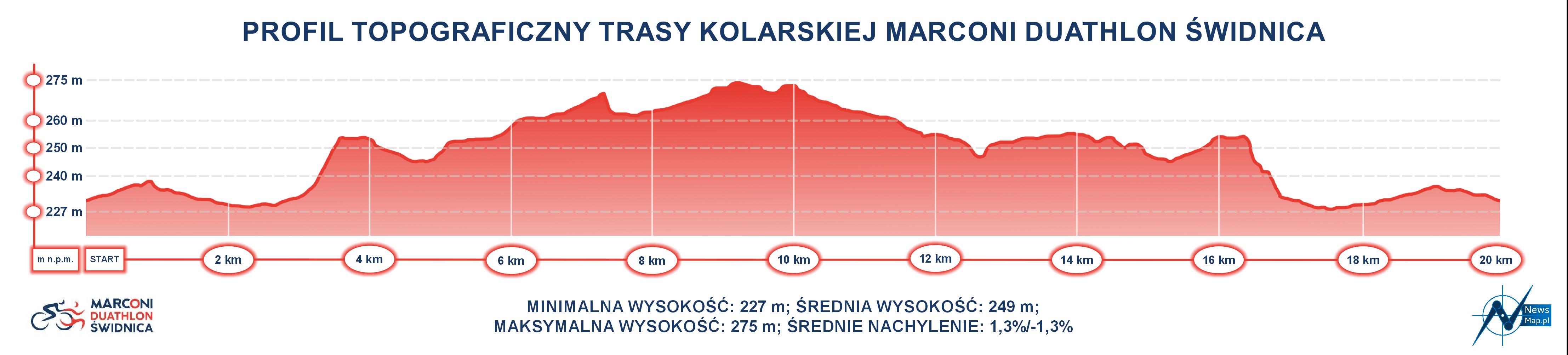 Duathlon Świdnica - profil topograficzny trasy kolarskiej