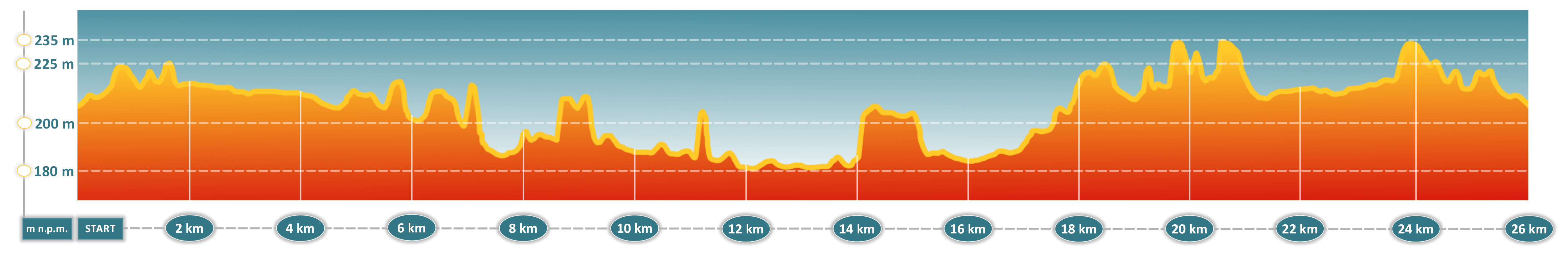 MTB Energy Bełchatów - profil topograficzny