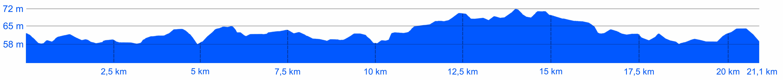 Półmaraton Philipsa - profil topograficzny