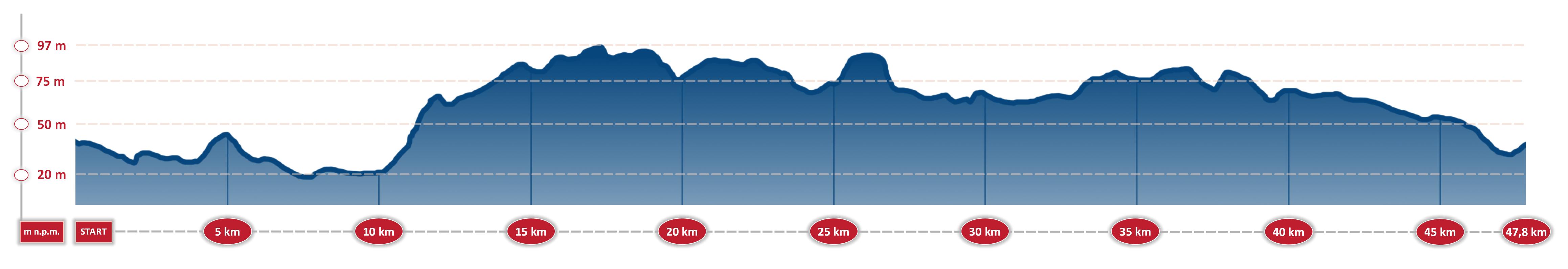 Pyrzyckie Kolarskie Grand Prix - profil topograficzny
