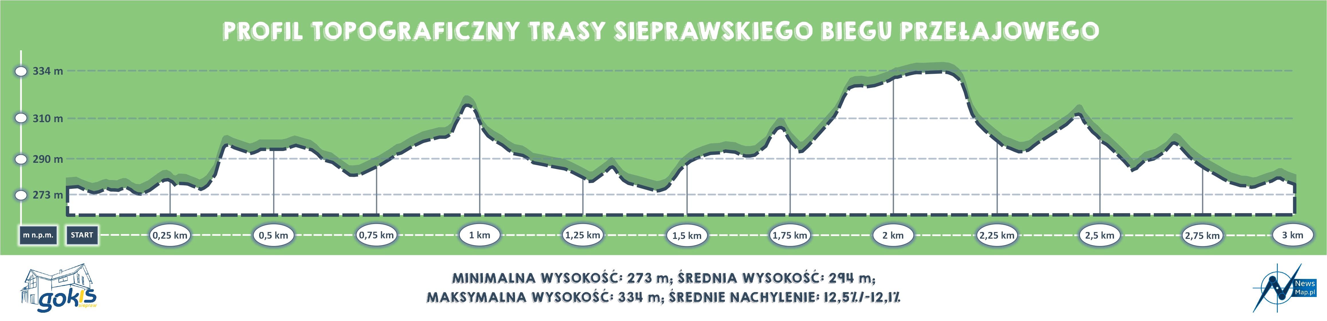 Sieprawski Bieg Przełajowy - profil topograficzny