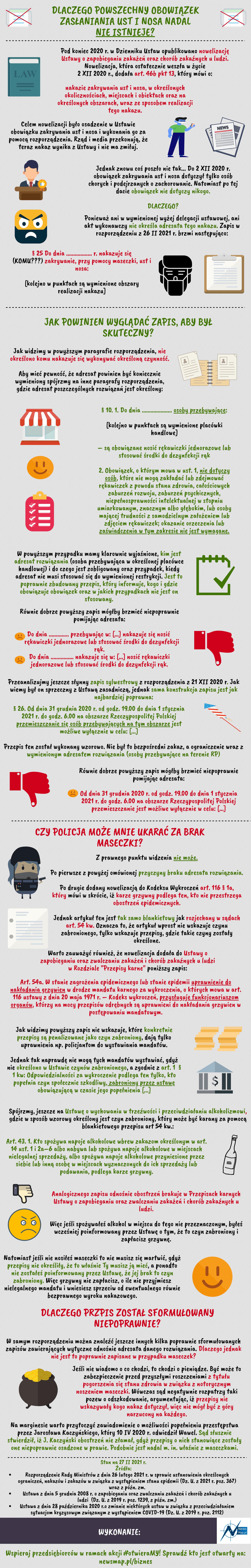 Analiza braku podstaw prawnych do powszechnego nakazu zasłaniania ust i nosa po 2 XII 2020 r. - stan na 27 II 2020 r. infografika NewsMap